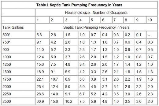 Pump septic tank community forums for Septic tank sizes per bedroom