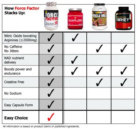 Best Nitric Oxide Supplement