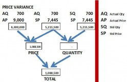 MANAGEMENT ACCOUNTINGS - VARIANCE ANALYSIS I