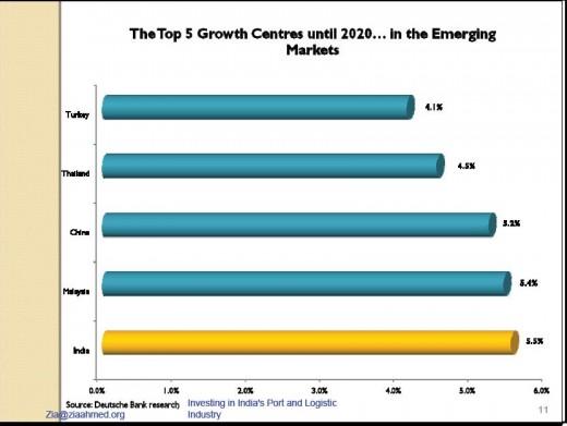 Investing In India 8