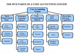 Managerial Accounting - Job Costing