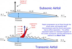 Supersonic Airfoils in Subsonic Flight