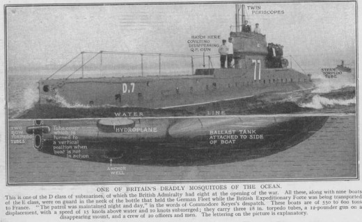 World War 1 Submarine warfare