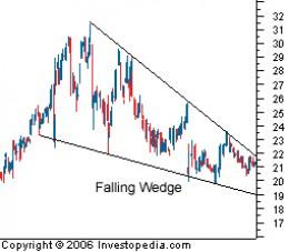 Falling Wedge