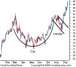 Cup and Handle