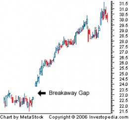 Break Away Gap