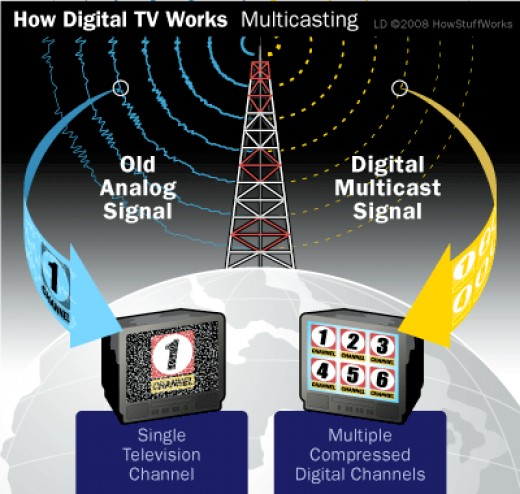 Introduction of Digital Television
