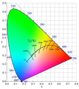 ITU-R 601 and 709 graph