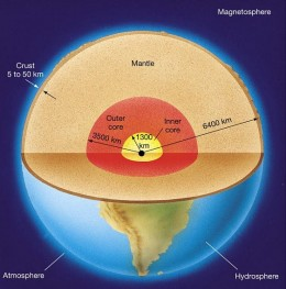 cross sectional view of the earth