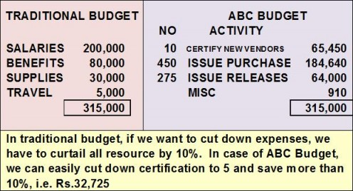 TRADITIONAL AND ABC BUDGET