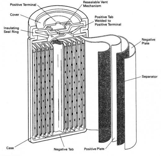 Nickel Metal-Hydride Battery