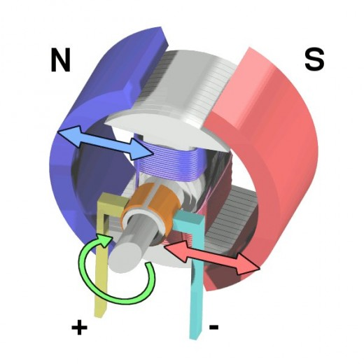 Cycle two. Color coding; blue is north and salmon is south. In this image the rotor and stator are starting to be attracted to each other continuing the rotation.