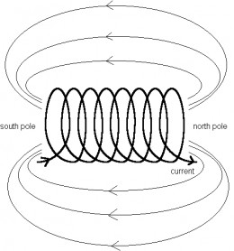 Notice how the magnetic field lines produced in the wire look like those from a bar magnet.