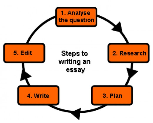 How to Do Title Page for Essay