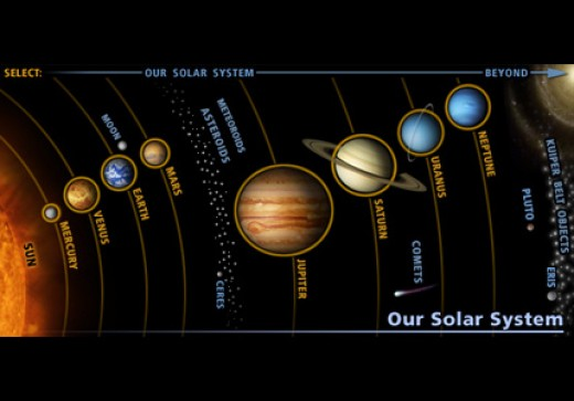 An old diagram of solar system. Pluto is shown here as a planet