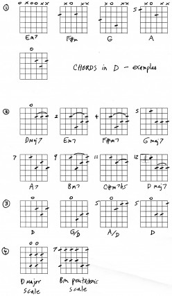 Guitar lesson - chords in key of D with chart