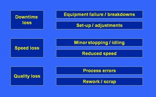 Equipment Losses