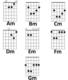 Acordes De Guitarra Para Principiantes