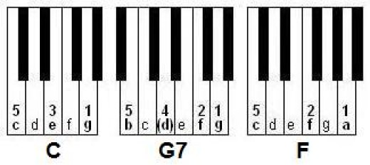Gallery For u0026gt; Piano G7 Chord