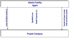 Islamic Project Finance Strcucture
