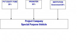 Special Purpose Vehicle Musharkah