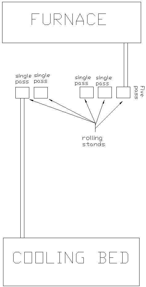 """12"""" rolling mill configuration"""