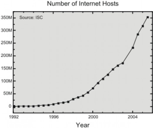 As you can see the number of internet providers is growing exponentially.