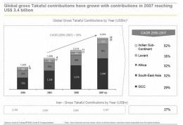 Takaful Growth