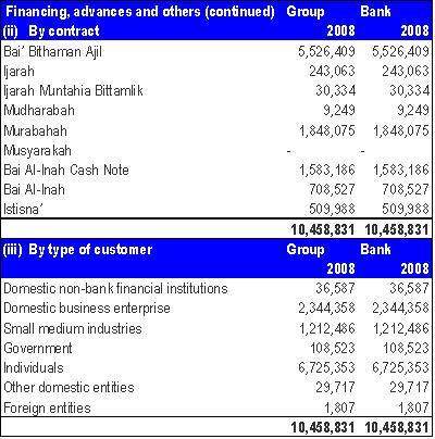 Bank Islam Malaysia Financing.