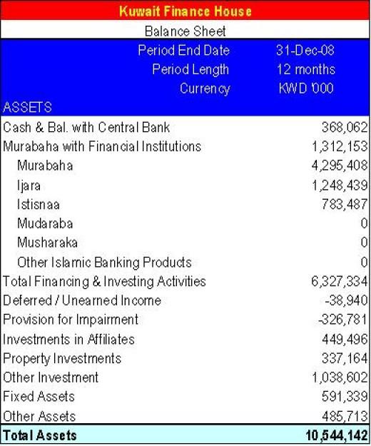 KFH balance sheet