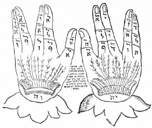 Kabbal image with name of God on the bottom of the hands YHVH