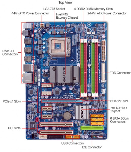 How to Install a Motherboard: Refer back to this photo as you read the instructions below.