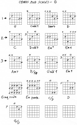 Guitar chords in G guide