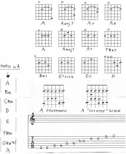 Guitar Chords in A