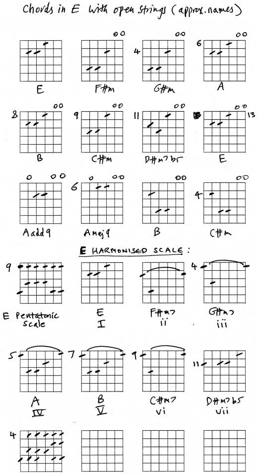 guitar lesson open string chords. Black Bedroom Furniture Sets. Home Design Ideas