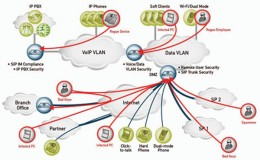 VoIP is a potential target for attackers.