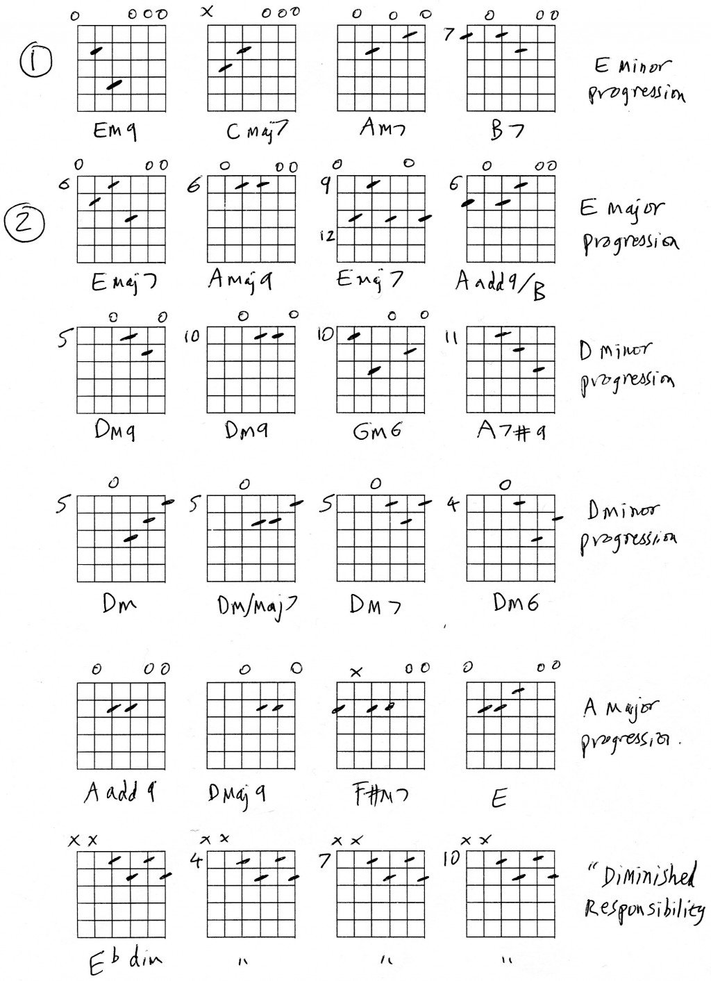 Guitar The Best Chords Hubpages