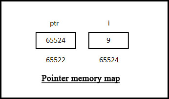 Pointer memory map.