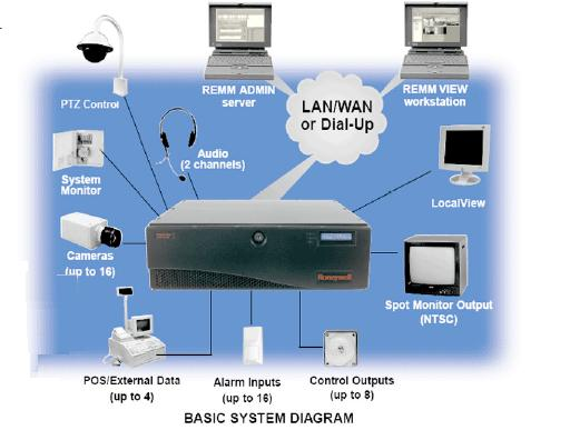 Common intrusion detection system for CCTV/DVR