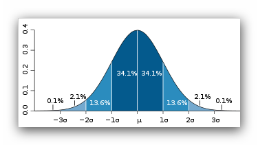 Standard Deviation Bell Curve - Courtesy of Wikipedia