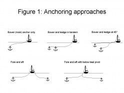 Figure 1: Anchoring approaches