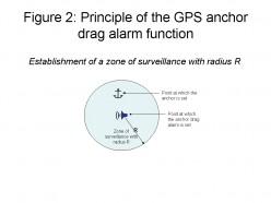 Figure 2; Principle of the GPS anchor drag alarm function