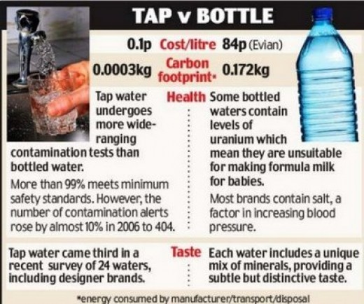 drinking tap water is better than bottled Bottled water is a $14 billion-dollar business americans consume about eight billion gallons of packaged water each year but is the water you sip out of the bottle really any better for you than what comes out of your tap most bottled water brands purport to offer pure or purified drinking water.
