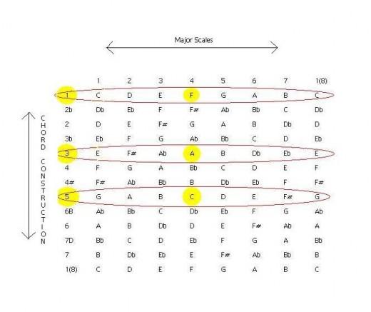 Chord Construction Chart