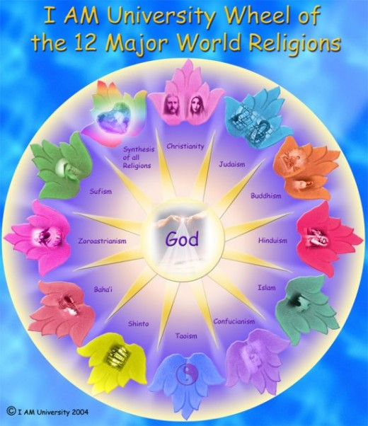 Wheel of 12 Major Religions