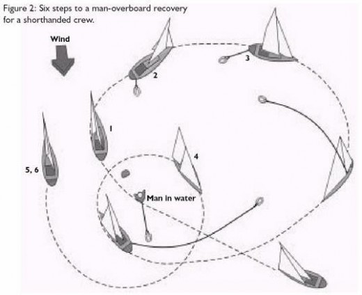 Man Overboard Recovery Systems