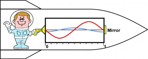 Fig 2  Astronaut in a spacecraft emitting an electromagnetic wave into a box.