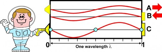 Fig. 3  The electric fields of the electromagnetic wave.