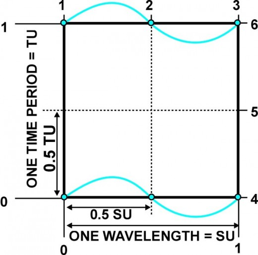 Fig. 5 The paths of zero field points (ZFPs) of the static standing electromagnetic wave in time and space.