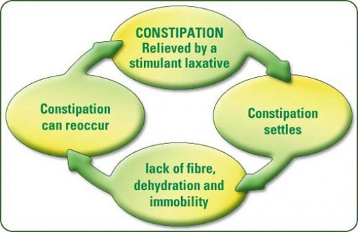 Chronic Constipation can re-occur. Image copyright constipationadvice.co.uk 2010